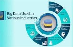 Big data in various industries